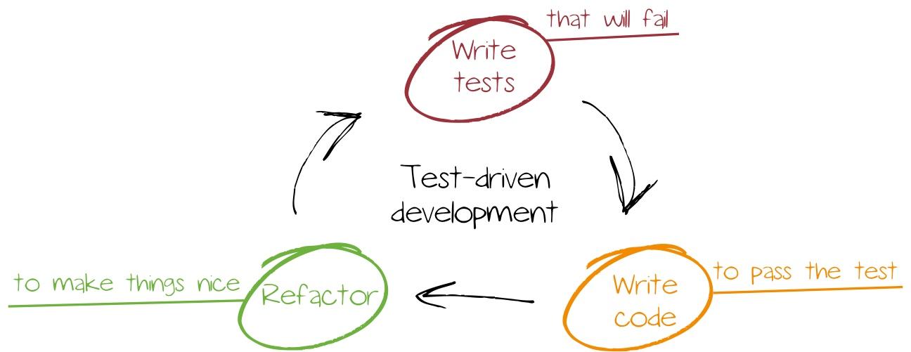 Test-driven development, Test-driven development mit Chef & Vagrant