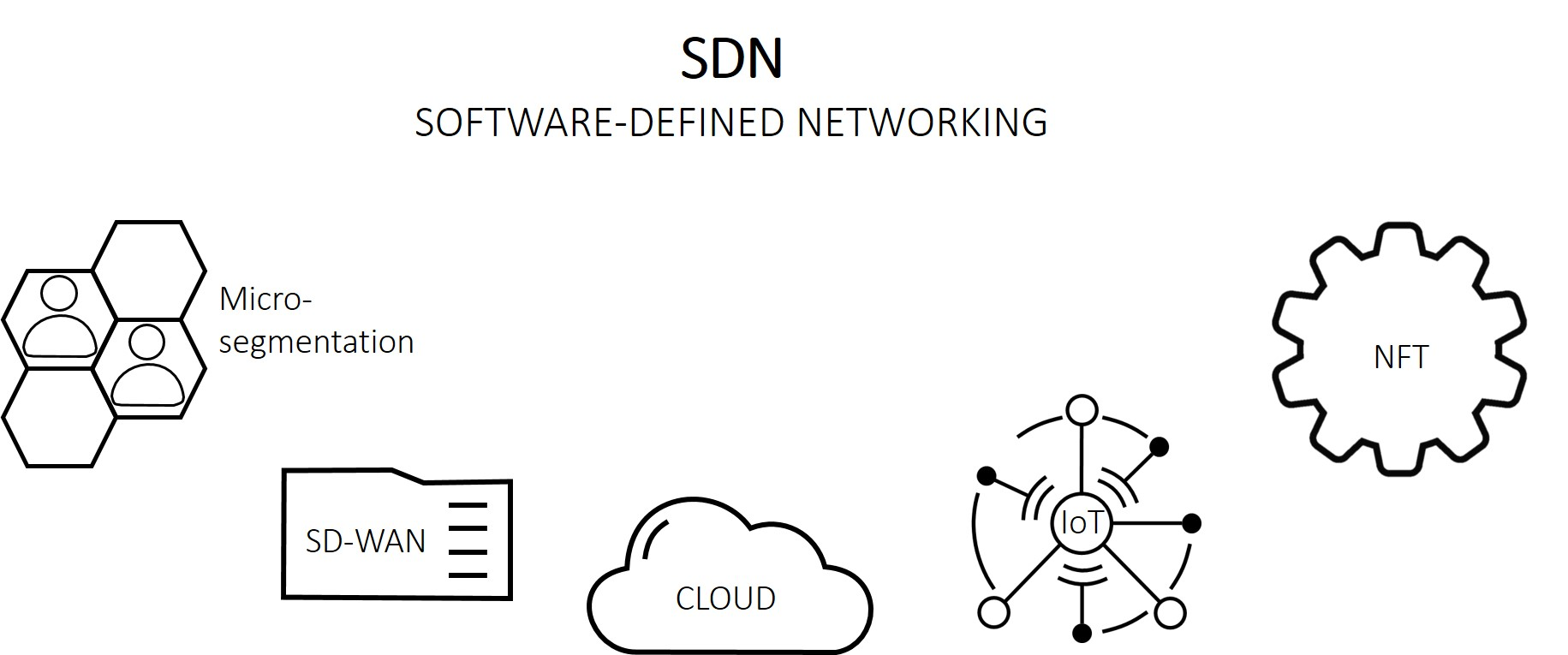 SDN, SDN versus Legacy – Analysis of architectural pros & cons