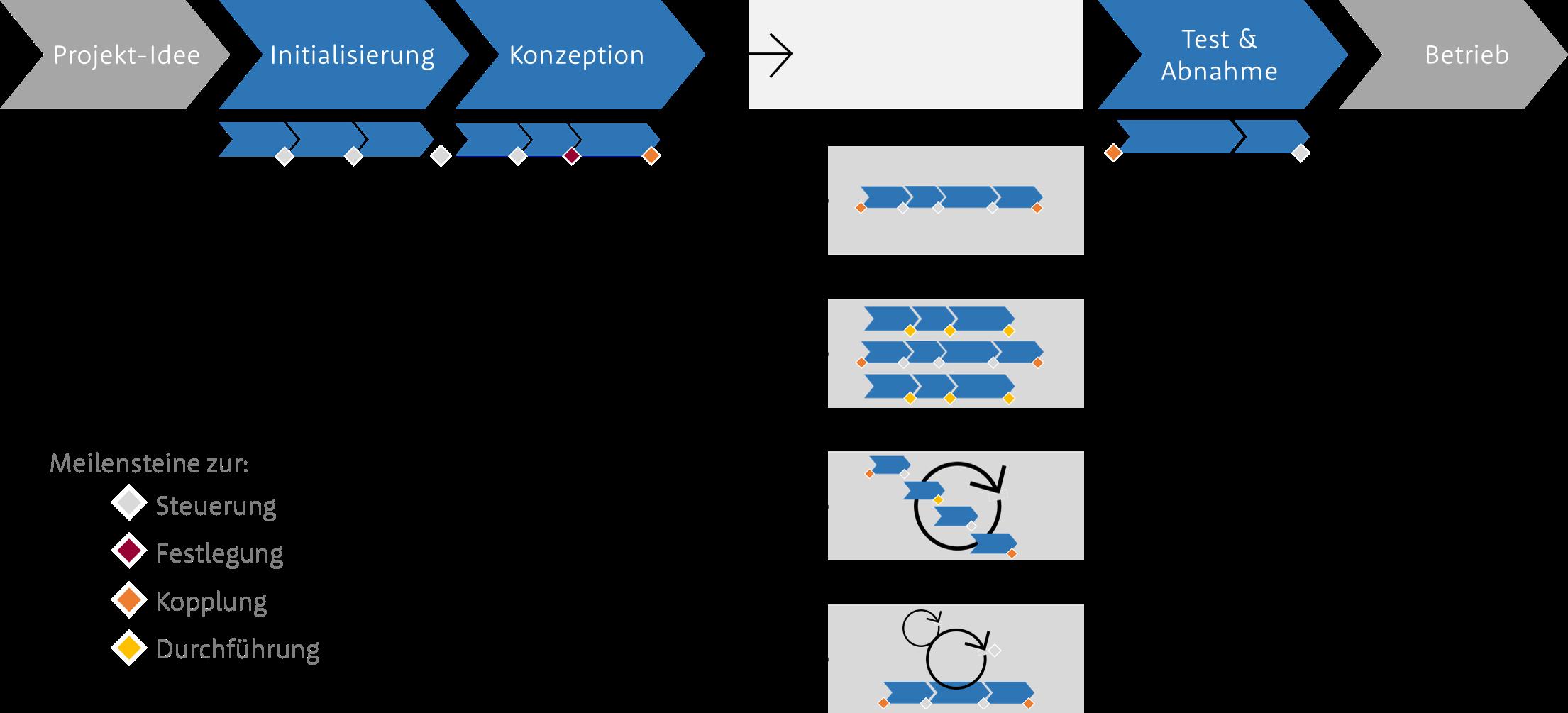 Projektmanagement, Agil oder alles nach Plan? Welche Projektmanagementmethode ist die Richtige?