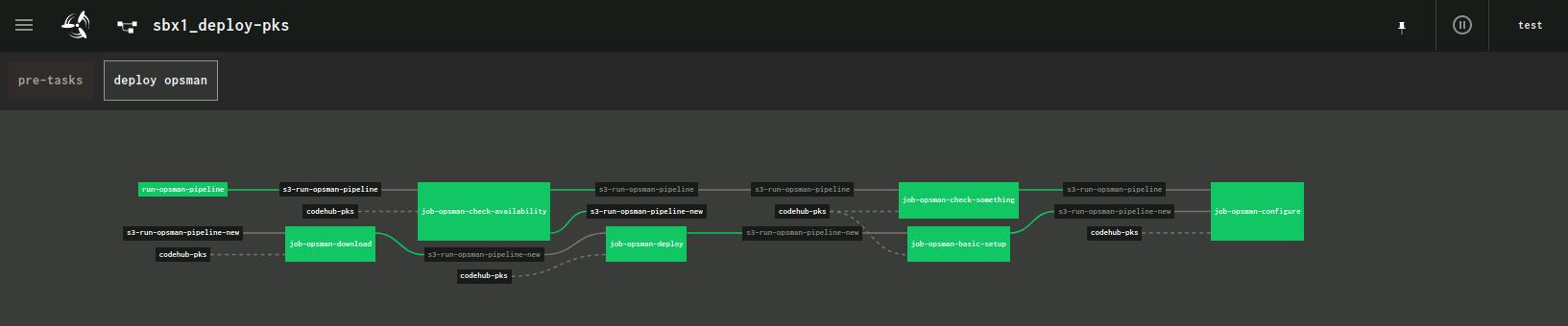 CI/CD, Vereinfachung von DevOps Prozessen mittels CI/CD