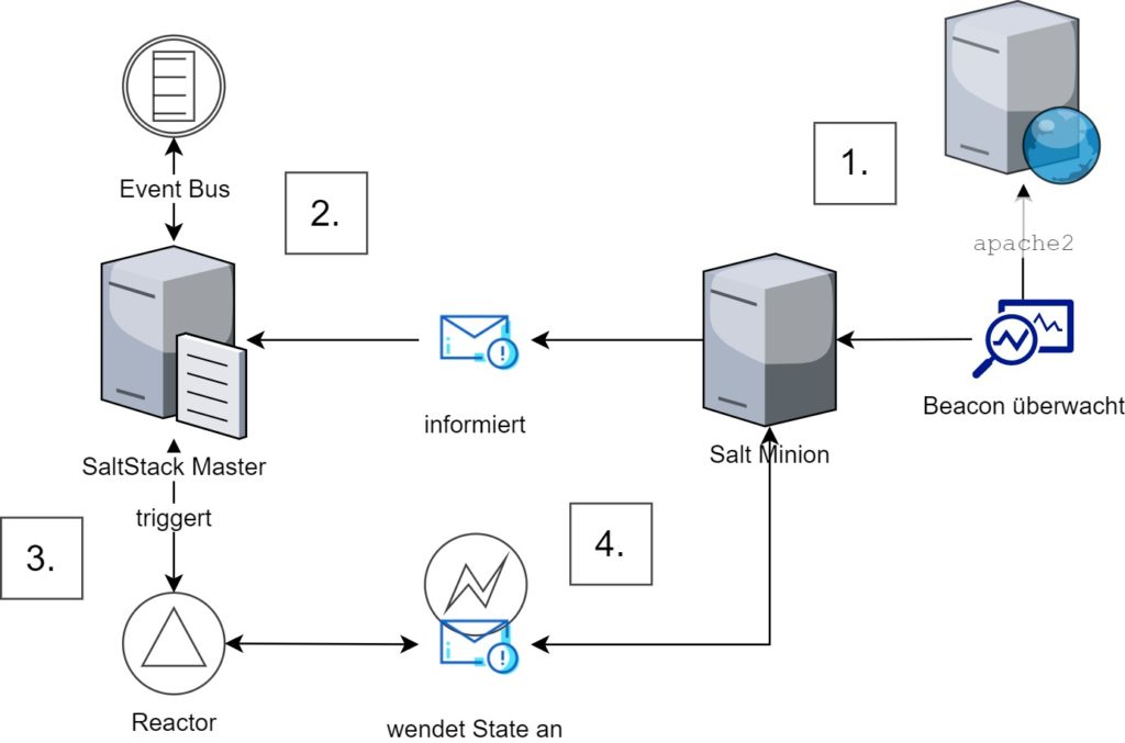 Configuration-Management, Event-driven Infrastructure mit SUSE Manager und Salt