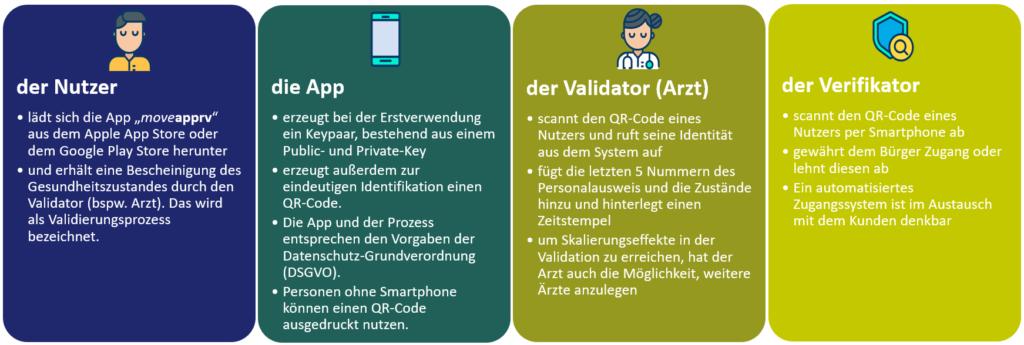 App, App-Berechtigungsverwaltung – Zugang zu sicherheitsrelevanten und kritischen Bereichen