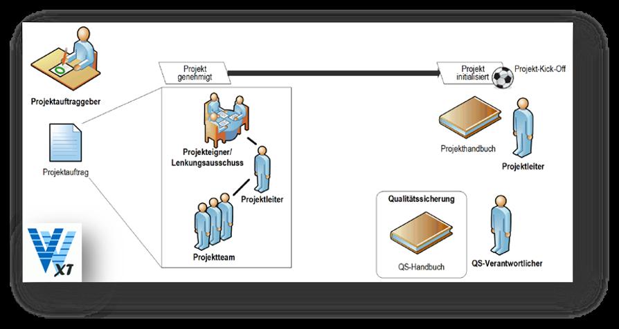 V-Modell, V-Modell XT mal anders:  digital, kollaborativ, durchsichtig