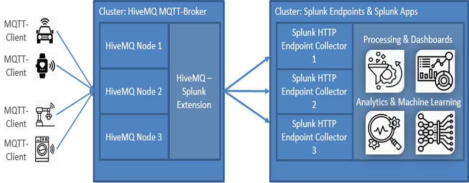 IoT, How to analyze your IoT MQTT data with Splunk and HiveMQ (Part 1)