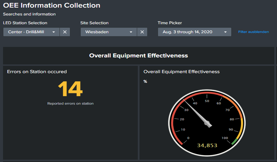 Splunk, Turn your IoT data into insights with Splunk and HiveMQ (Part 2)