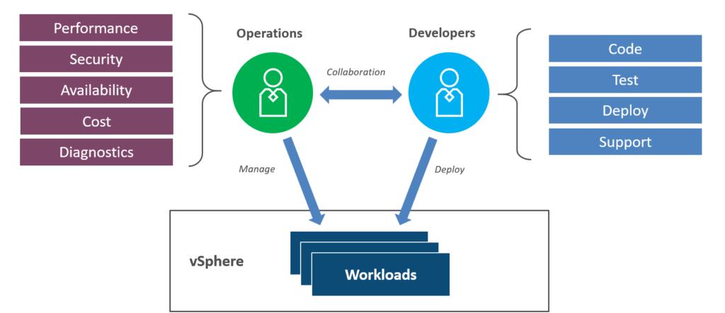 Tanzu, Bereitstellung und Administration von Kubernetes mit VMware vSphere with Tanzu