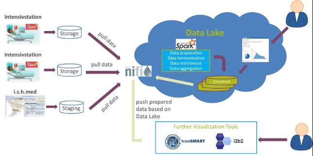 Daten, SVA unterstützt die Charité und das BIH bei der Visualisierung von intensivmedizinischen Daten zu COVID-19