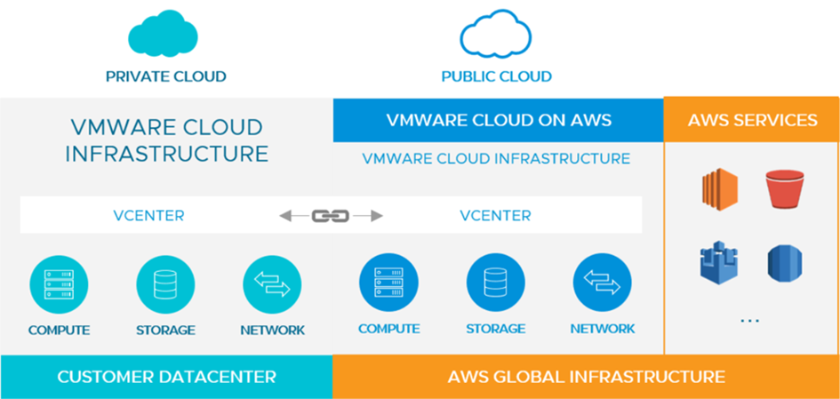 Cloud, Bereitstellung digitaler Arbeitsplätze mit Horizon on VMware Cloud on AWS