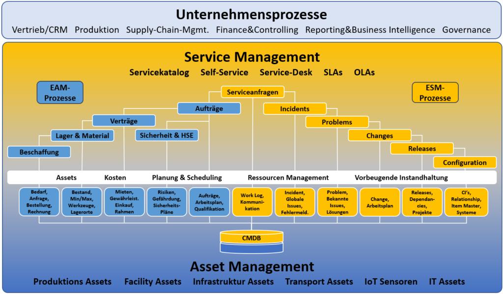 Optimierungspotenziale, Enterprise Asset Management trifft Enterprise Service Management