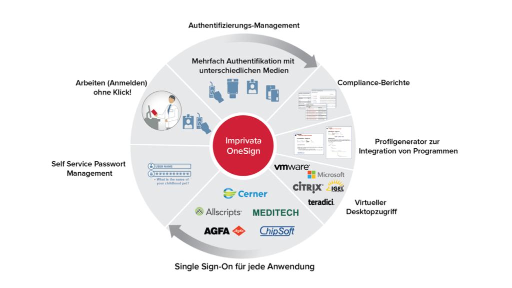 Arbeitsplatz, Enterprise Single Sign-On im Gesundheitswesen