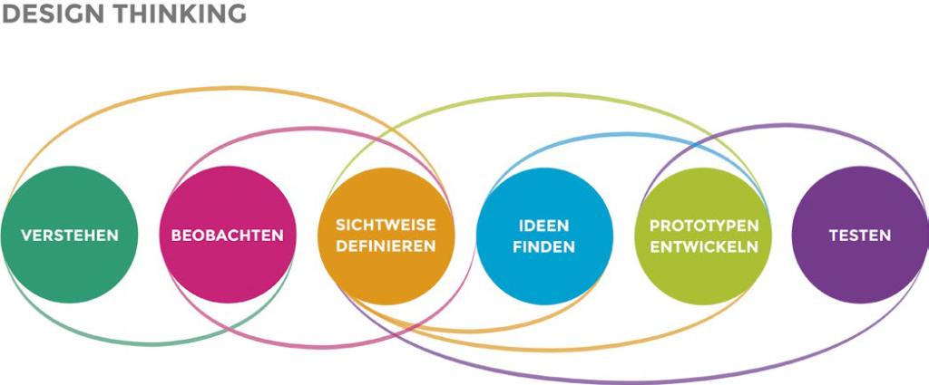 Design Thinking, Design Thinking und was sich hieraus für die Arbeitsweise im IT-Service-Management ableiten lässt