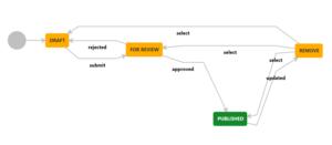 Datenverfügbarkeit, Resiliente Confluence Knowledge-Bases durch Comalatech-Replikation