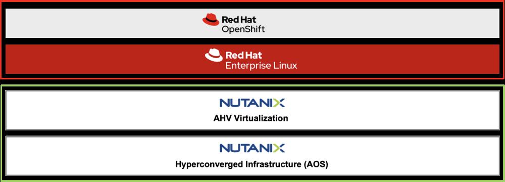 Nutanix, RedHat Openshift & Nutanix AHV – SVA Style